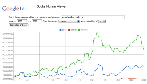 Google Ngram Viewer – The Beatles weren't more popular than Jesus, but Madonna was.